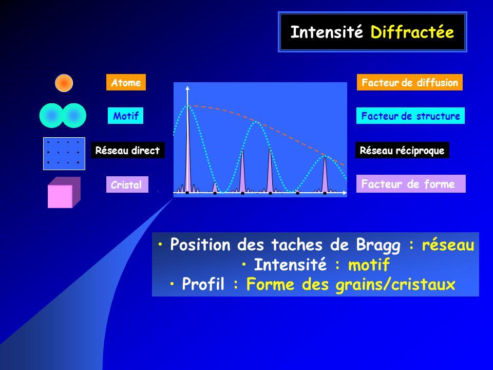 Intensité Diffractée Position des taches de Bragg : réseau Intensité : motif Profil : Forme des grains/cristaux Atome Motif Réseau direct Cristal Facteur de diffusion Facteur de structure Réseau réciproque Facteur de forme