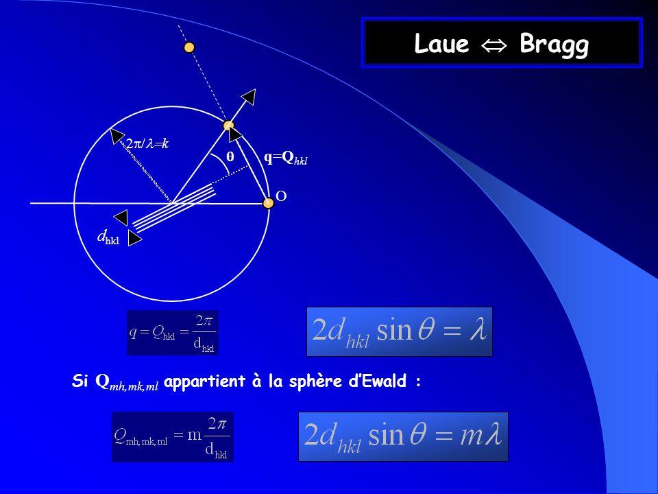 Laue Bragg q=Q hkl d hkl k O Si Q mh,mk,ml appartient à la sphère dEwald :