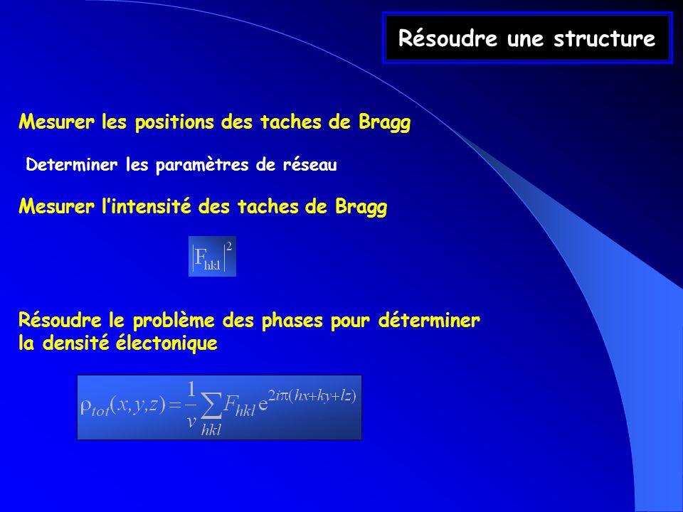 Résoudre une structure Mesurer les positions des taches de Bragg Determiner les paramètres de réseau Mesurer lintensité des taches de Bragg Résoudre le problème des phases pour déterminer la densité électonique