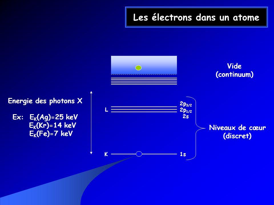 Les électrons dans un atome Vide (continuum) Niveaux de cœur (discret) Energie des photons X Ex: E K (Ag)=25 keV E K (Kr)=14 keV E K (Fe)=7 keV 1sK 2p 3/2 2p 1/2 2s L