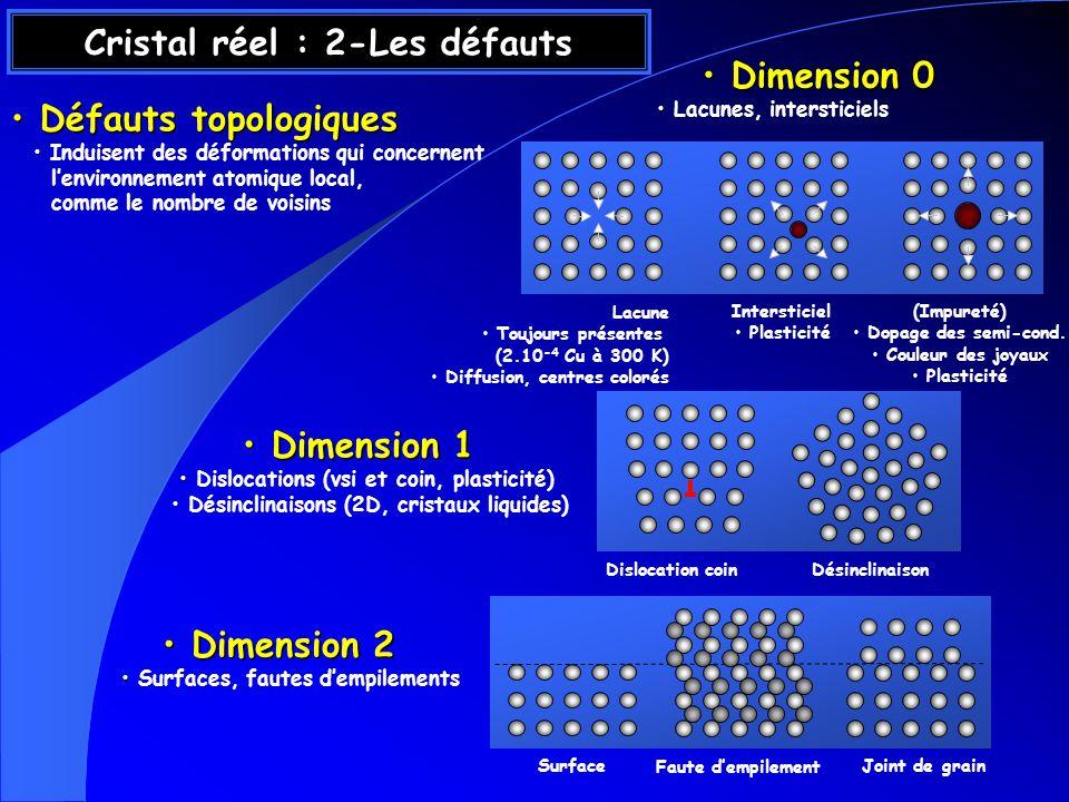 Cristal réel : 2-Les défauts Défauts topologiques Défauts topologiques Induisent des déformations qui concernent lenvironnement atomique local, comme le nombre de voisins Dimension 0 Dimension 0 Lacunes, intersticiels Dimension 1 Dimension 1 Dislocations (vsi et coin, plasticité) Désinclinaisons (2D, cristaux liquides) Dimension 2 Dimension 2 Surfaces, fautes dempilements Lacune Toujours présentes (2.10 -4 Cu à 300 K) Diffusion, centres colorés Intersticiel Plasticité (Impureté) Dopage des semi-cond.