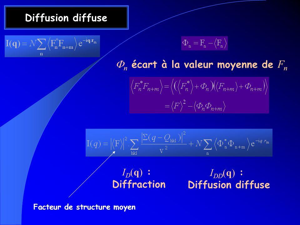 Diffusion diffuse I D (q) : Diffraction I DD (q) : Diffusion diffuse n écart à la valeur moyenne de F n Facteur de structure moyen