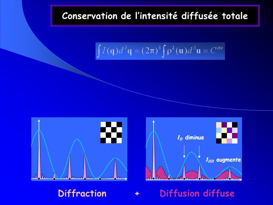 Conservation de lintensité diffusée totale I D diminue I DD augmente Diffraction + Diffusion diffuse