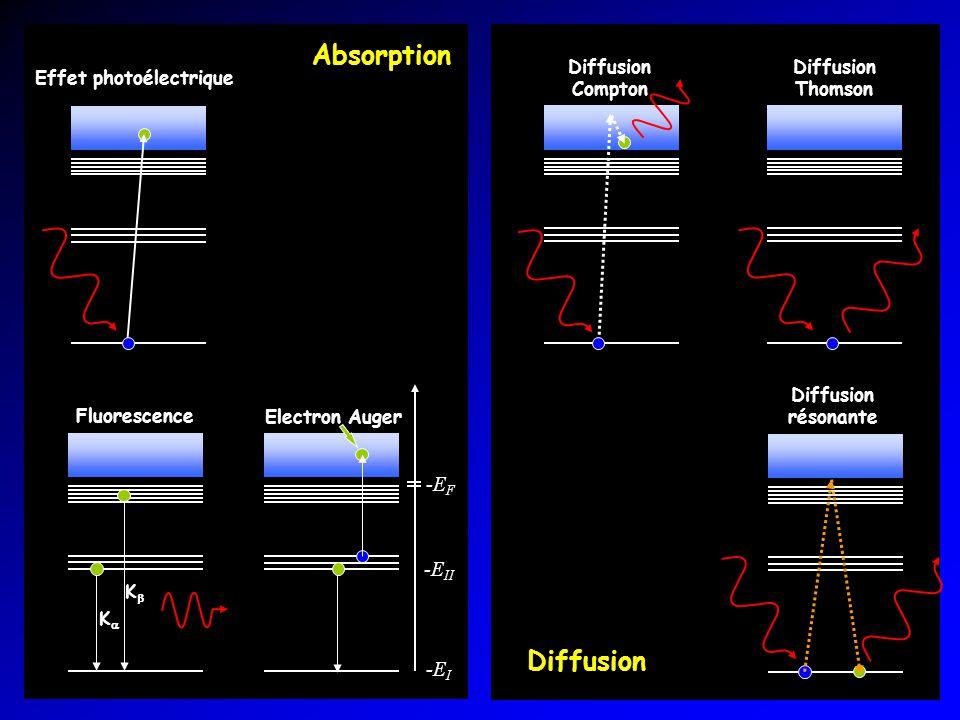 Absorption Diffusion Effet photoélectrique Diffusion Thomson Diffusion Compton Diffusion résonante Electron Auger Fluorescence K K -E I -E II -E F