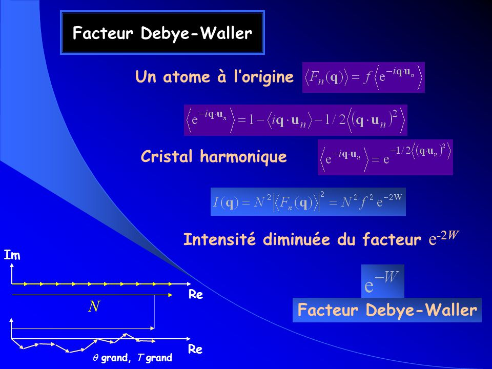 Facteur Debye-Waller Un atome à lorigine Cristal harmonique Intensité diminuée du facteur e -2W Facteur Debye-Waller Re Im Re N grand, T grand