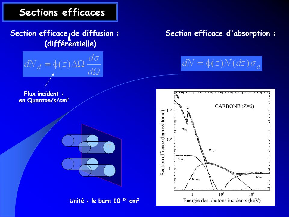 Facteur de diffusion résonant f (q, )= f 0 (q)+ f (q, )+ i f (q, ) f (q, ) associé à la dispersion (indice n ) f (q, ) associé à labsorption (théorème optique) Les deux sont reliés par les relations de Kramers-Kronig (anomal)