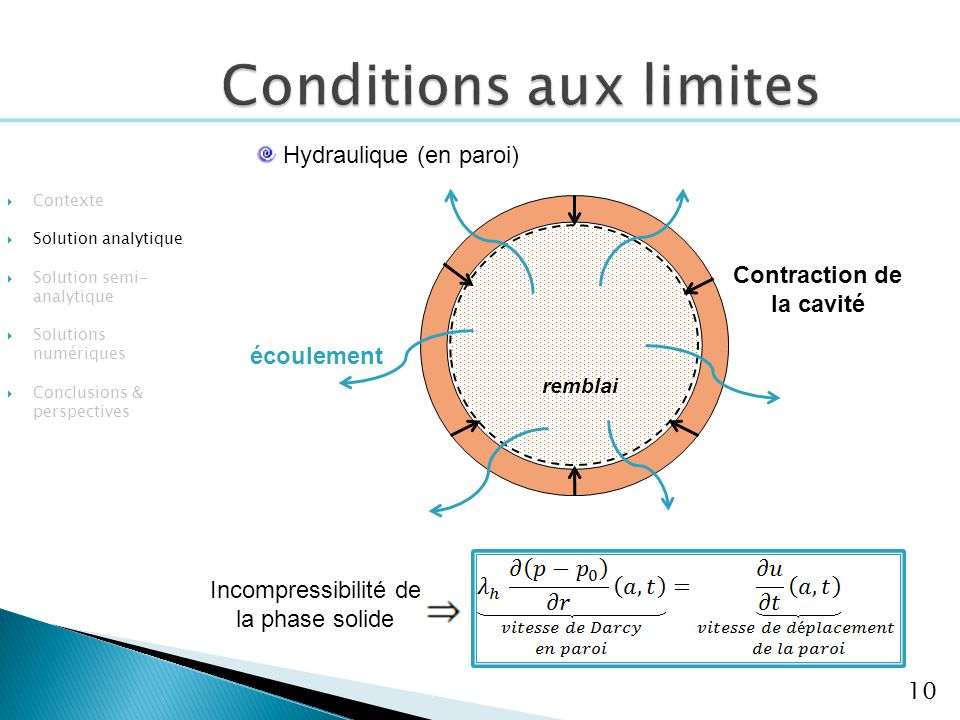 10 Hydraulique (en paroi) Contraction de la cavité écoulement Contexte Solution analytique Solution semi- analytique Solutions numériques Conclusions & perspectives remblai Incompressibilité de la phase solide