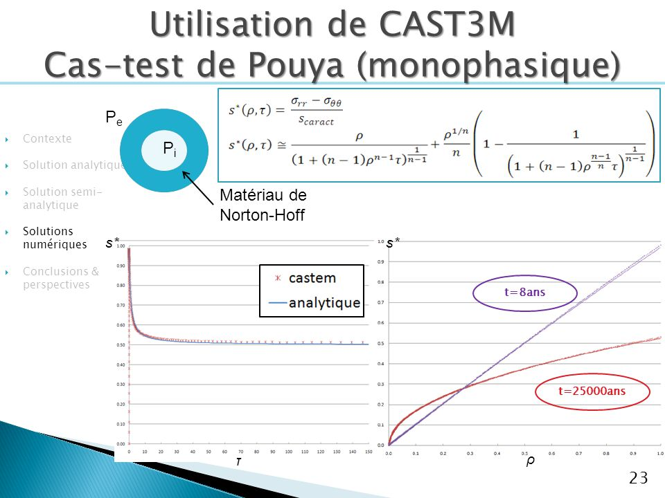 Contexte Solution analytique Solution semi- analytique Solutions numériques Conclusions & perspectives 23 τ s* ρ t=8ans t=25000ans PePe PiPi Matériau