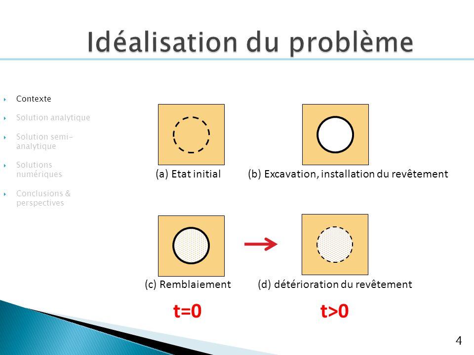 4 (a) Etat initial(b) Excavation, installation du revêtement (c) Remblaiement t=0 (d) détérioration du revêtement t>0 Contexte Solution analytique Solution semi- analytique Solutions numériques Conclusions & perspectives