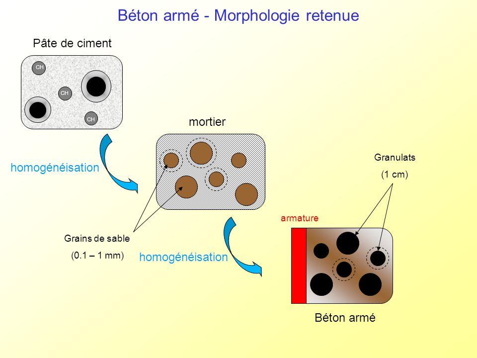Béton armé - Morphologie retenue CH Pâte de ciment mortier Grains de sable (0.1 – 1 mm) homogénéisation Béton armé Granulats (1 cm) armature