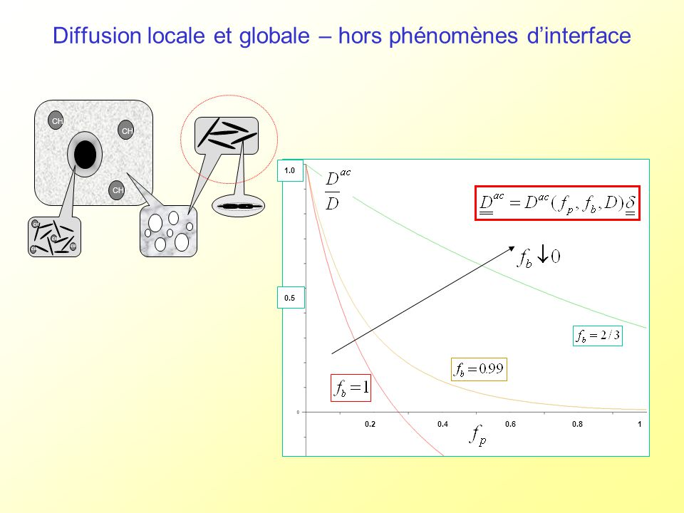 Diffusion locale et globale – hors phénomènes dinterface CH 0.5 1.0 0.20.40.60.81