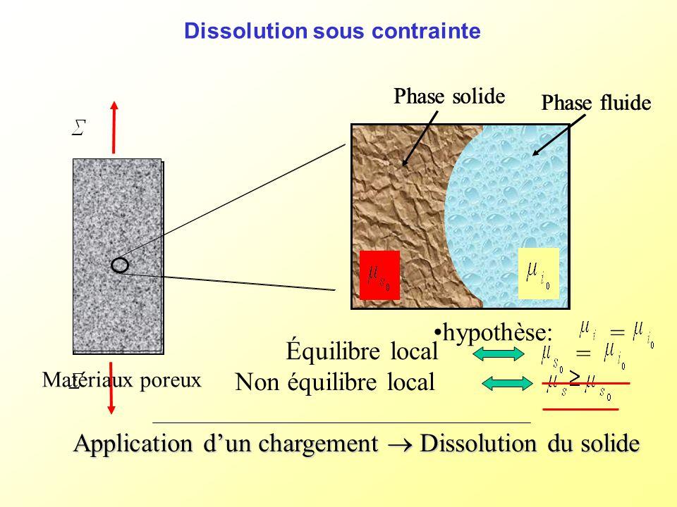 Dissolution sous contrainte Application dun chargement Dissolution du solide Phase solide Phase fluide hypothèse: = Non équilibre local Équilibre loca