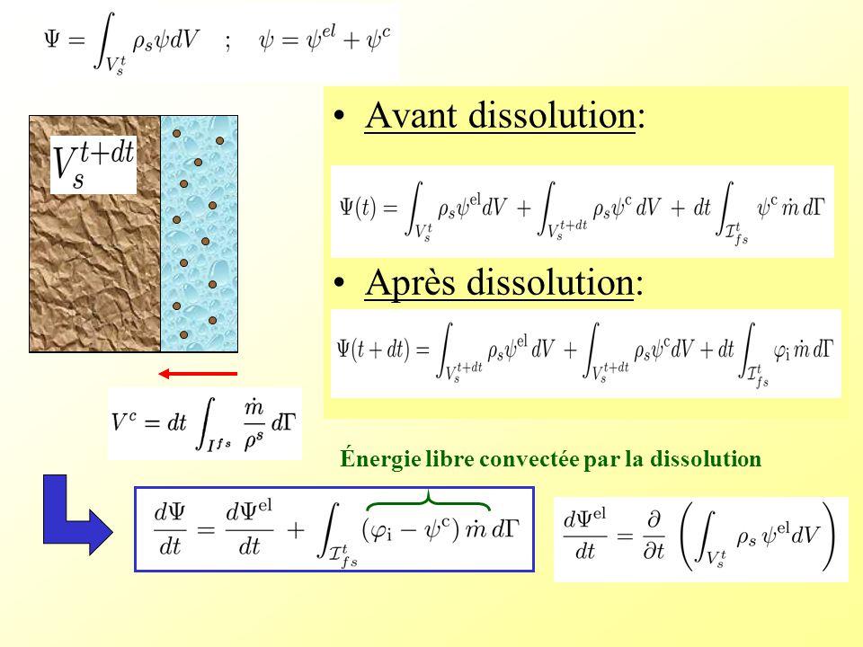 Avant dissolution: Après dissolution: Énergie libre convectée par la dissolution
