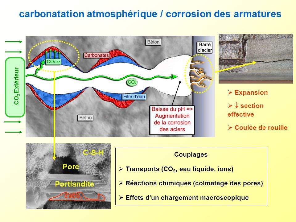 carbonatation atmosphérique / corrosion des armatures CO 2 Extérieur Expansion section effective Coulée de rouille Couplages Transports (CO 2, eau liq
