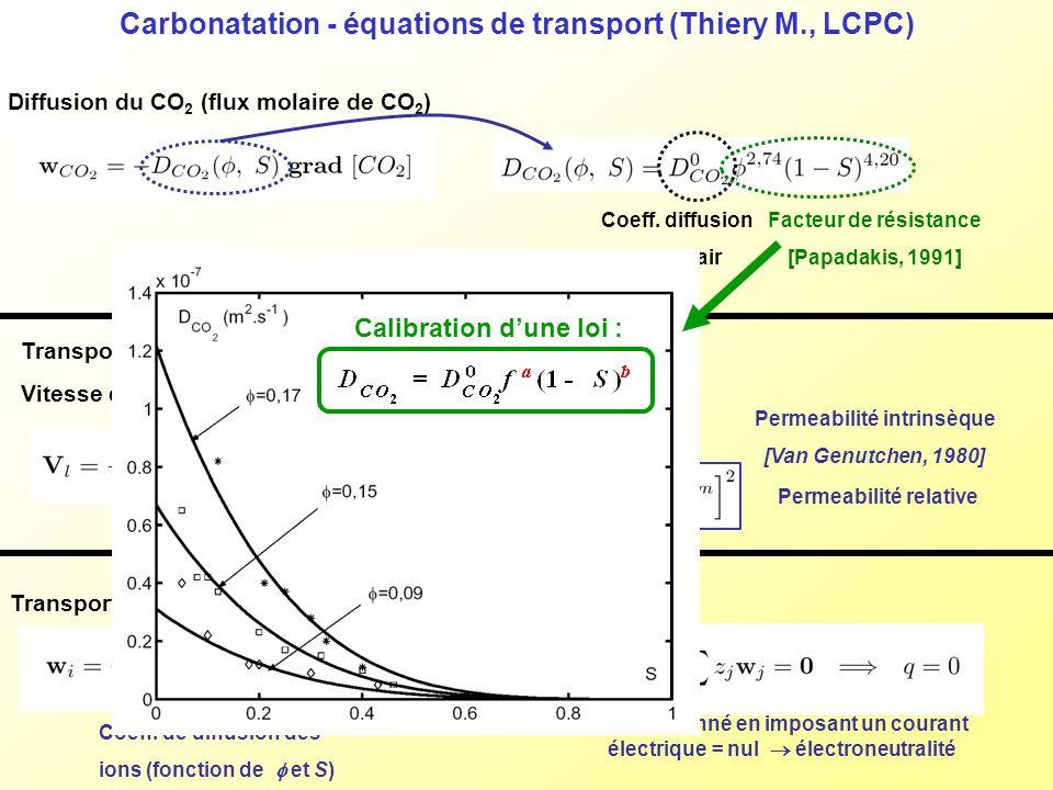 Carbonatation - équations de transport (Thiery M., LCPC) Diffusion du CO 2 (flux molaire de CO 2 ) Transport de leau liquide ([Mainguy, 2001]) Vitesse