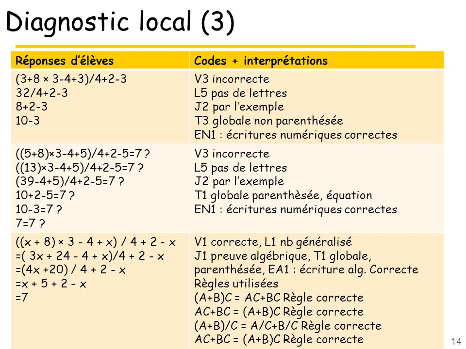 Diagnostic local (3) Réponses délèvesCodes + interprétations (3+8 × 3-4+3)/4+2-3 32/4+2-3 8+2-3 10-3 V3 incorrecte L5 pas de lettres J2 par lexemple T3 globale non parenthésée EN1 : écritures numériques correctes ((5+8)×3-4+5)/4+2-5=7 .