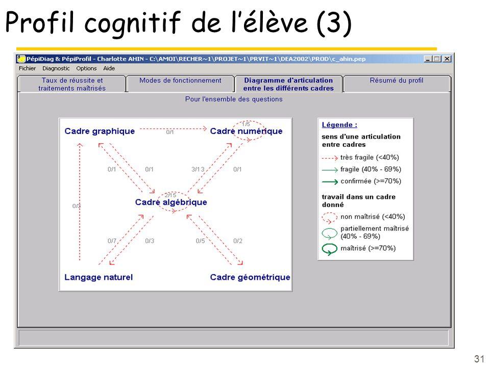 31 Profil cognitif de lélève (3)
