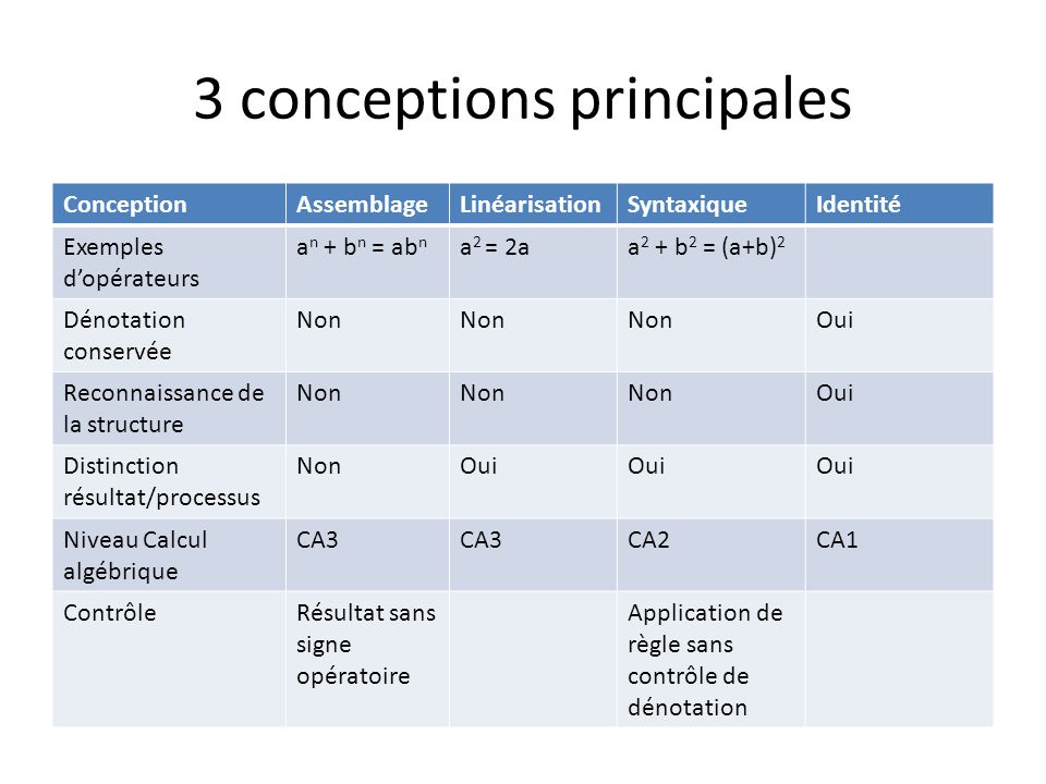 3 conceptions principales ConceptionAssemblageLinéarisationSyntaxiqueIdentité Exemples dopérateurs a n + b n = ab n a 2 = 2aa 2 + b 2 = (a+b) 2 Dénotation conservée Non Oui Reconnaissance de la structure Non Oui Distinction résultat/processus NonOui Niveau Calcul algébrique CA3 CA2CA1 ContrôleRésultat sans signe opératoire Application de règle sans contrôle de dénotation
