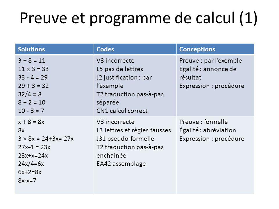Preuve et programme de calcul (1) SolutionsCodesConceptions 3 + 8 = 11 11 × 3 = 33 33 - 4 = 29 29 + 3 = 32 32/4 = 8 8 + 2 = 10 10 - 3 = 7 V3 incorrecte L5 pas de lettres J2 justification : par lexemple T2 traduction pas-à-pas séparée CN1 calcul correct Preuve : par lexemple Égalité : annonce de résultat Expression : procédure x + 8 = 8x 8x 3 × 8x = 24+3x= 27x 27x-4 = 23x 23x+x=24x 24x/4=6x 6x+2=8x 8x-x=7 V3 incorrecte L3 lettres et règles fausses J31 pseudo-formelle T2 traduction pas-à-pas enchainée EA42 assemblage Preuve : formelle Égalité : abréviation Expression : procédure