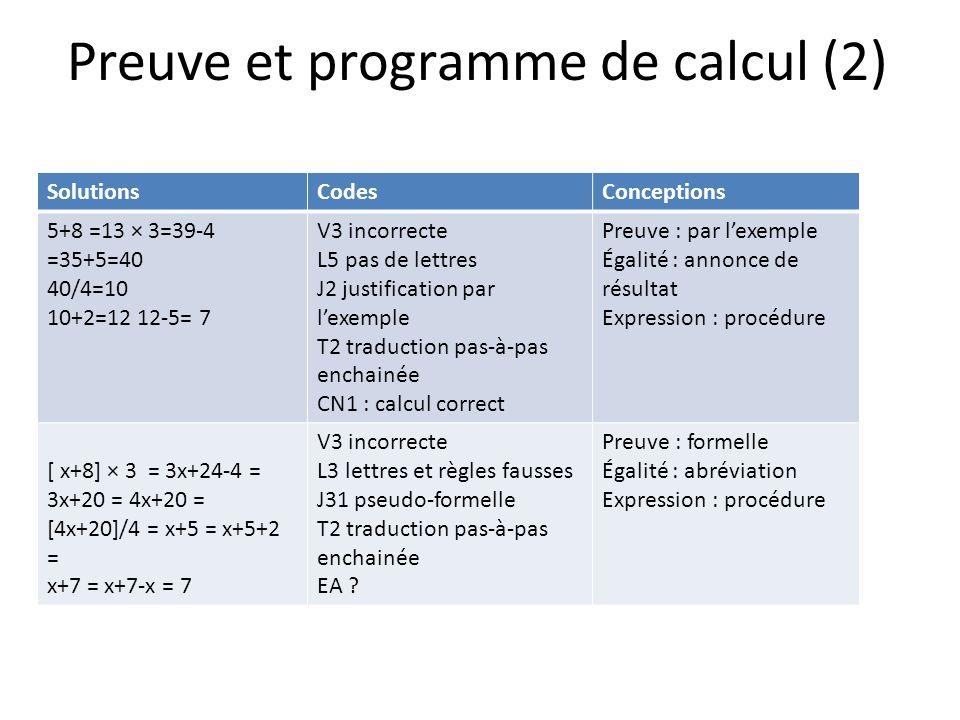Preuve et programme de calcul (2) SolutionsCodesConceptions 5+8 =13 × 3=39-4 =35+5=40 40/4=10 10+2=12 12-5= 7 V3 incorrecte L5 pas de lettres J2 justification par lexemple T2 traduction pas-à-pas enchainée CN1 : calcul correct Preuve : par lexemple Égalité : annonce de résultat Expression : procédure [ x+8] × 3 = 3x+24-4 = 3x+20 = 4x+20 = [4x+20]/4 = x+5 = x+5+2 = x+7 = x+7-x = 7 V3 incorrecte L3 lettres et règles fausses J31 pseudo-formelle T2 traduction pas-à-pas enchainée EA .