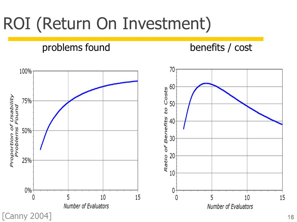 16 ROI (Return On Investment) problems foundbenefits / cost [Canny 2004]