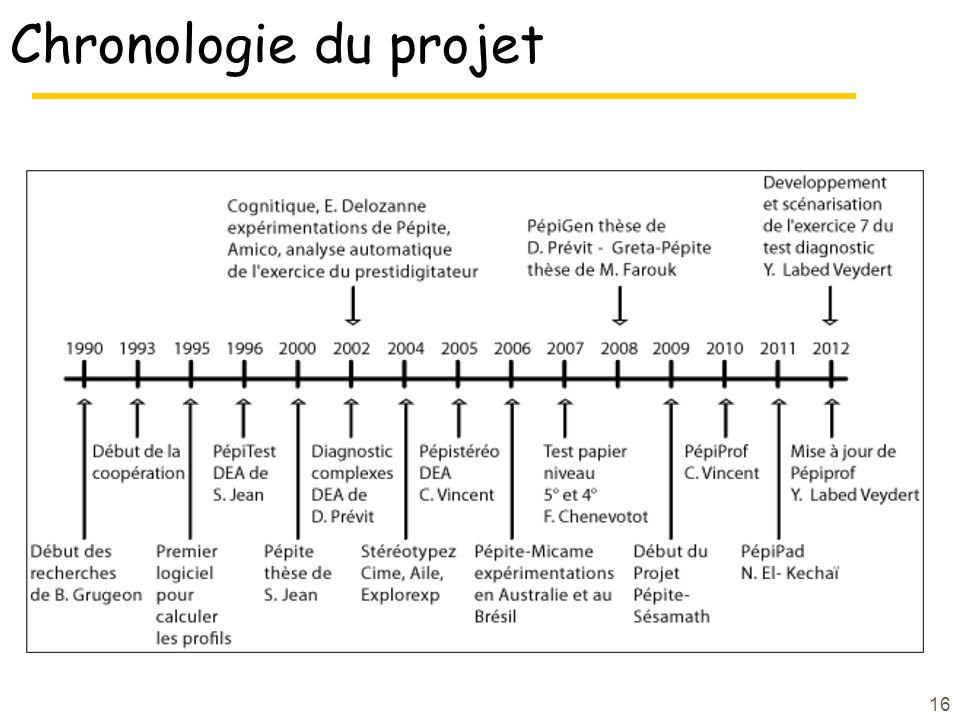 Chronologie du projet 16