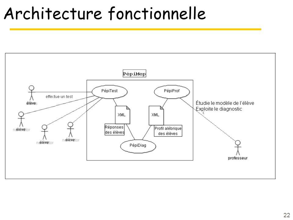 Architecture fonctionnelle 22 Étudie le modèle de lélève Exploite le diagnostic