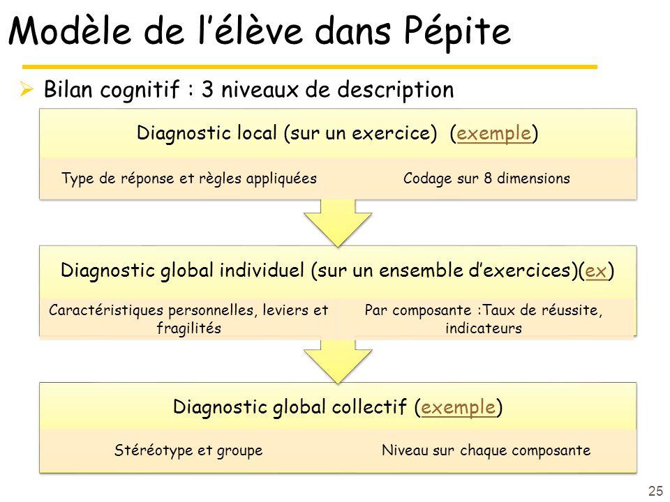 Modèle de lélève dans Pépite Bilan cognitif : 3 niveaux de description 25 Diagnostic global collectif (exemple)exemple Stéréotype et groupeNiveau sur