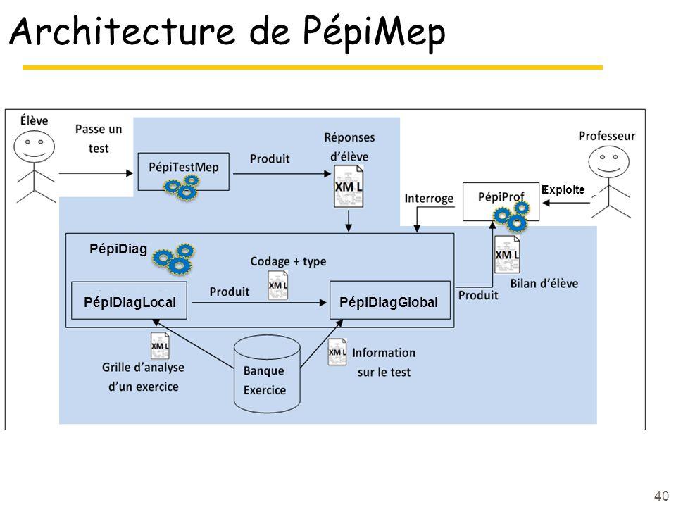 Architecture de PépiMep 40 Exploite PépiDiag PépiDiagLocalPépiDiagGlobal