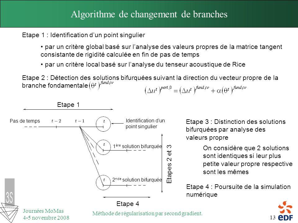 13 Journées MoMas 4-5 novembre 2008 Méthode de régularisation par second gradient. Algorithme de changement de branches Etape 1 : Identification dun p