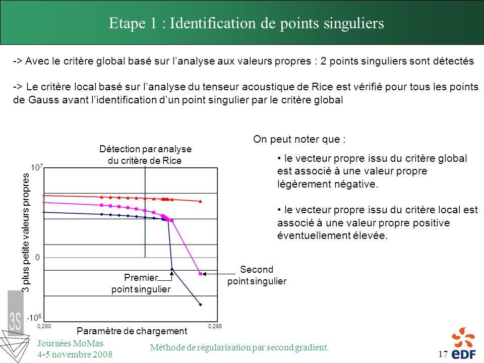 17 Journées MoMas 4-5 novembre 2008 Méthode de régularisation par second gradient. Etape 1 : Identification de points singuliers -> Avec le critère gl
