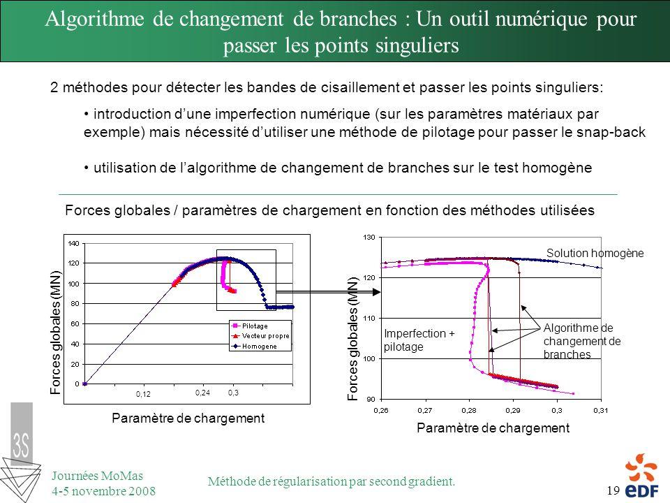 19 Journées MoMas 4-5 novembre 2008 Méthode de régularisation par second gradient. 2 méthodes pour détecter les bandes de cisaillement et passer les p