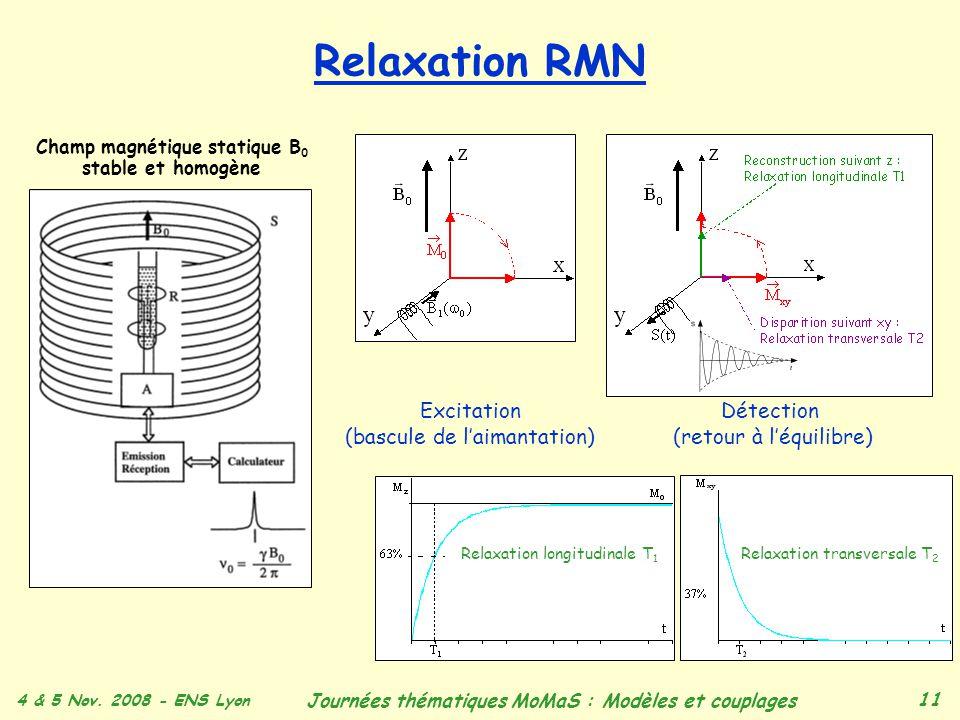 4 & 5 Nov. 2008 - ENS Lyon Journées thématiques MoMaS : Modèles et couplages 11 Relaxation RMN Excitation (bascule de laimantation) Relaxation longitu