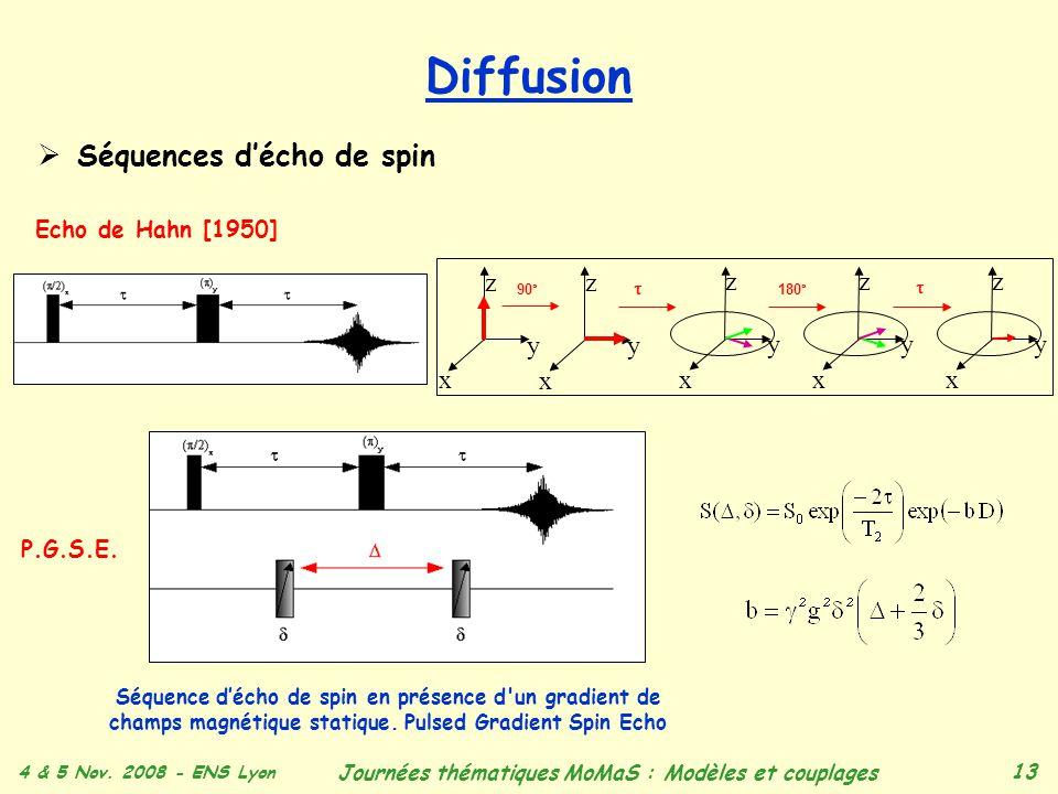 4 & 5 Nov. 2008 - ENS Lyon Journées thématiques MoMaS : Modèles et couplages 13 Diffusion Séquences décho de spin Echo de Hahn [1950] x y z x y z x y