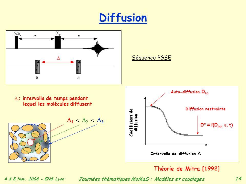 4 & 5 Nov. 2008 - ENS Lyon Journées thématiques MoMaS : Modèles et couplages 14 Diffusion Séquence PGSE i : intervalle de temps pendant lequel les mol