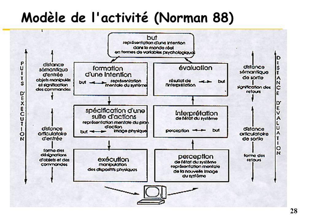 28 Modèle de l'activité (Norman 88)
