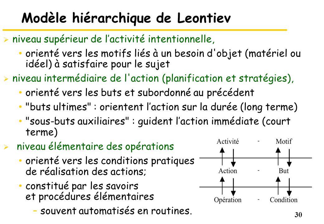 30 Modèle hiérarchique de Leontiev niveau supérieur de lactivité intentionnelle, orienté vers les motifs liés à un besoin d'objet (matériel ou idéel)