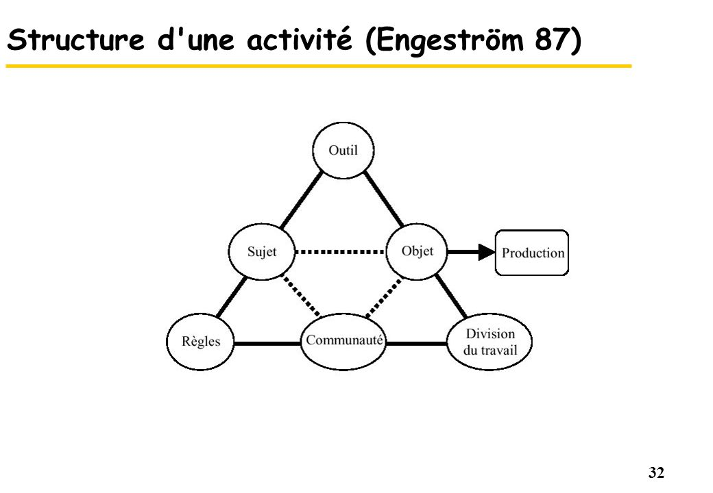 32 Structure d'une activité (Engeström 87)