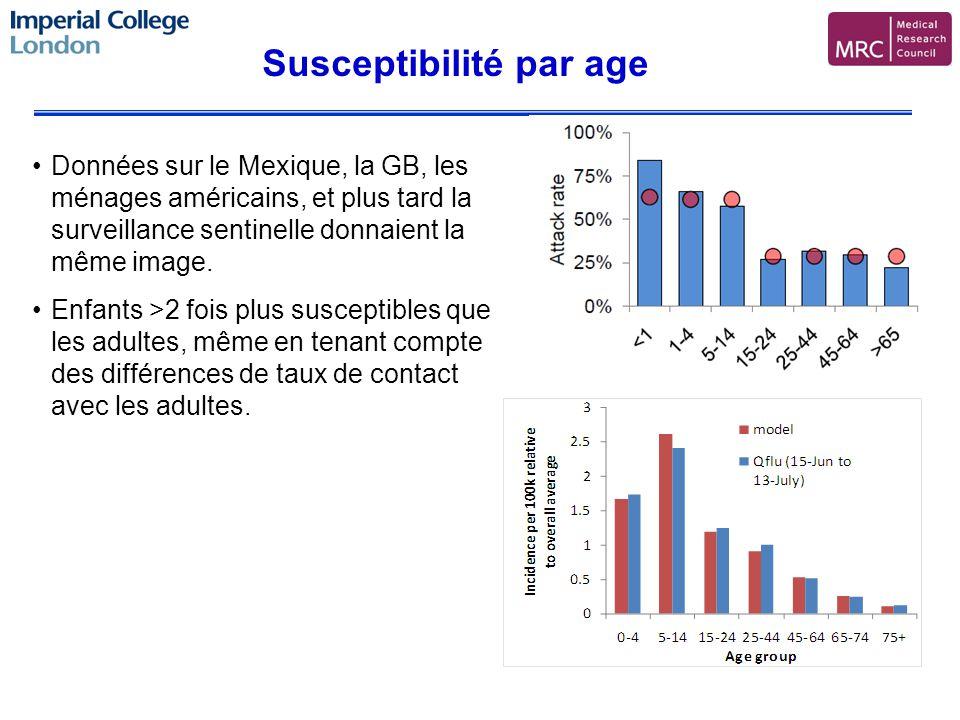 Susceptibilité par age Données sur le Mexique, la GB, les ménages américains, et plus tard la surveillance sentinelle donnaient la même image.