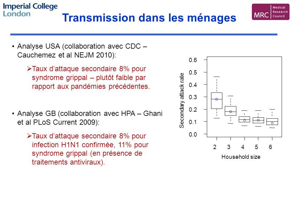 Transmission dans les ménages Analyse USA (collaboration avec CDC – Cauchemez et al NEJM 2010): Taux dattaque secondaire 8% pour syndrome grippal – plutôt faible par rapport aux pandémies précédentes.
