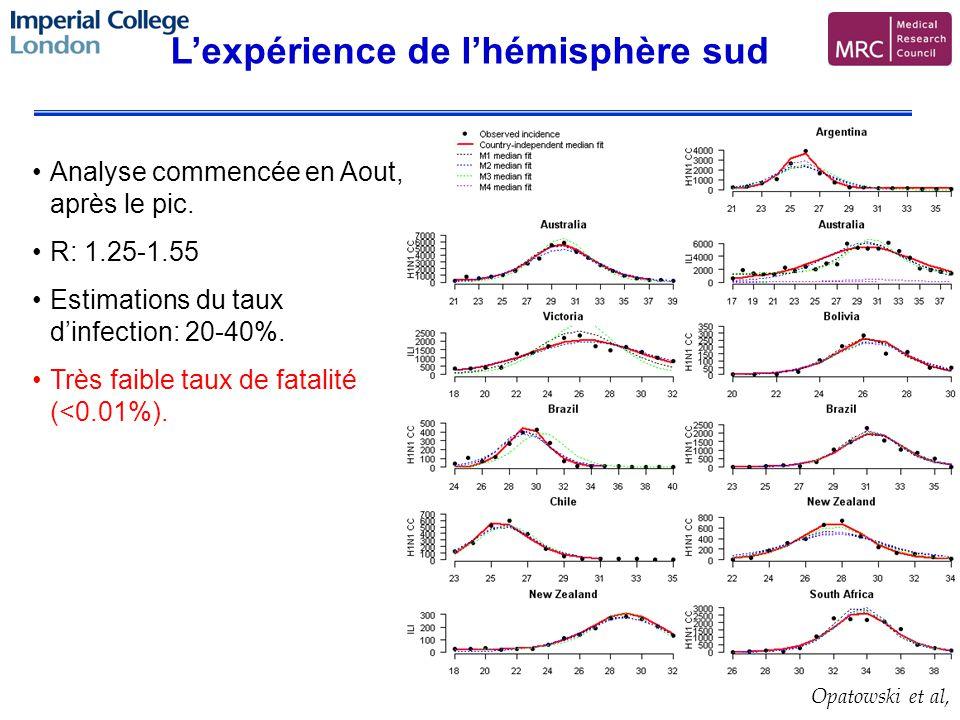 Lexpérience de lhémisphère sud Opatowski et al, Analyse commencée en Aout, après le pic.