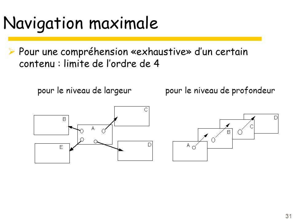 31 Navigation maximale Pour une compréhension «exhaustive» dun certain contenu : limite de lordre de 4 pour le niveau de largeur pour le niveau de profondeur