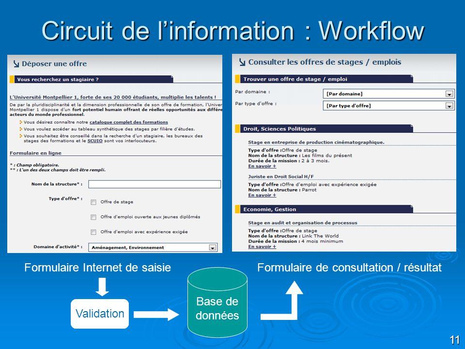 11 Circuit de linformation : Workflow Formulaire Internet de saisie Formulaire de consultation / résultat Validation Base de données