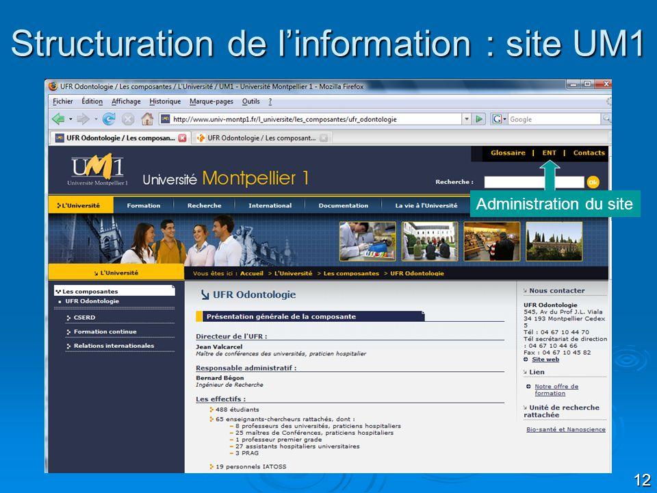 12 Structuration de linformation : site UM1 Administration du site