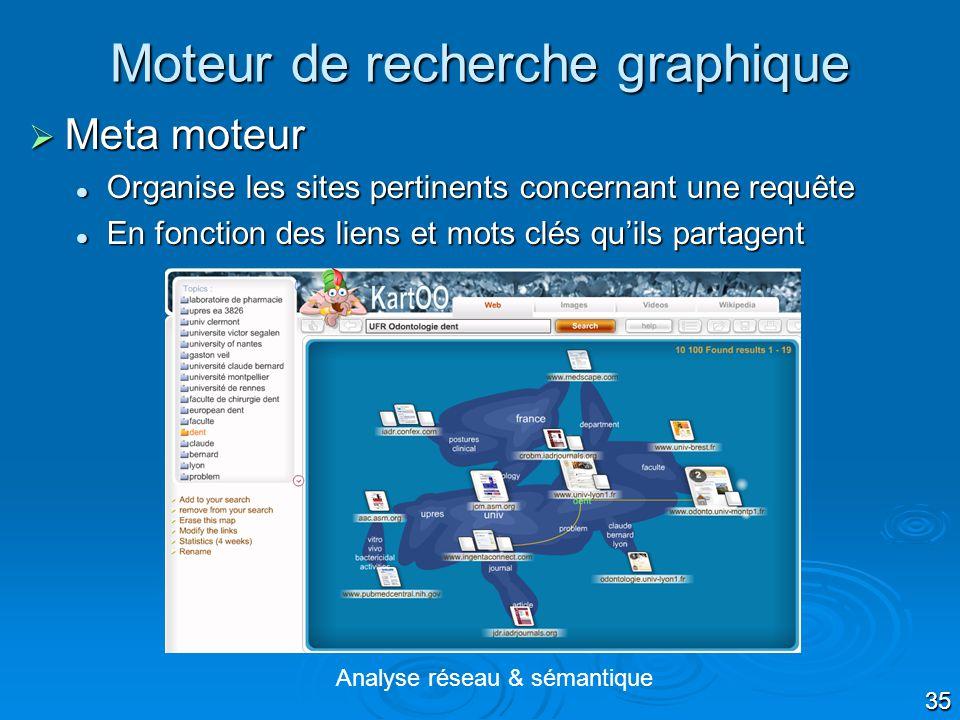 35 Moteur de recherche graphique Analyse réseau & sémantique Meta moteur Meta moteur Organise les sites pertinents concernant une requête Organise les sites pertinents concernant une requête En fonction des liens et mots clés quils partagent En fonction des liens et mots clés quils partagent