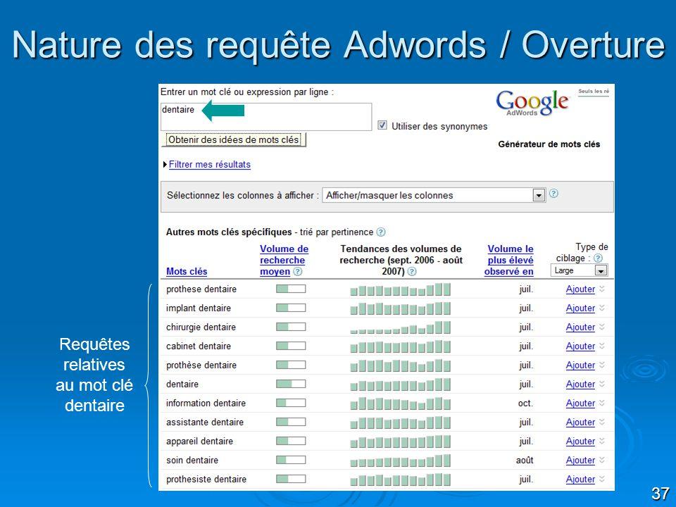 37 Nature des requête Adwords / Overture Requêtes relatives au mot clé dentaire