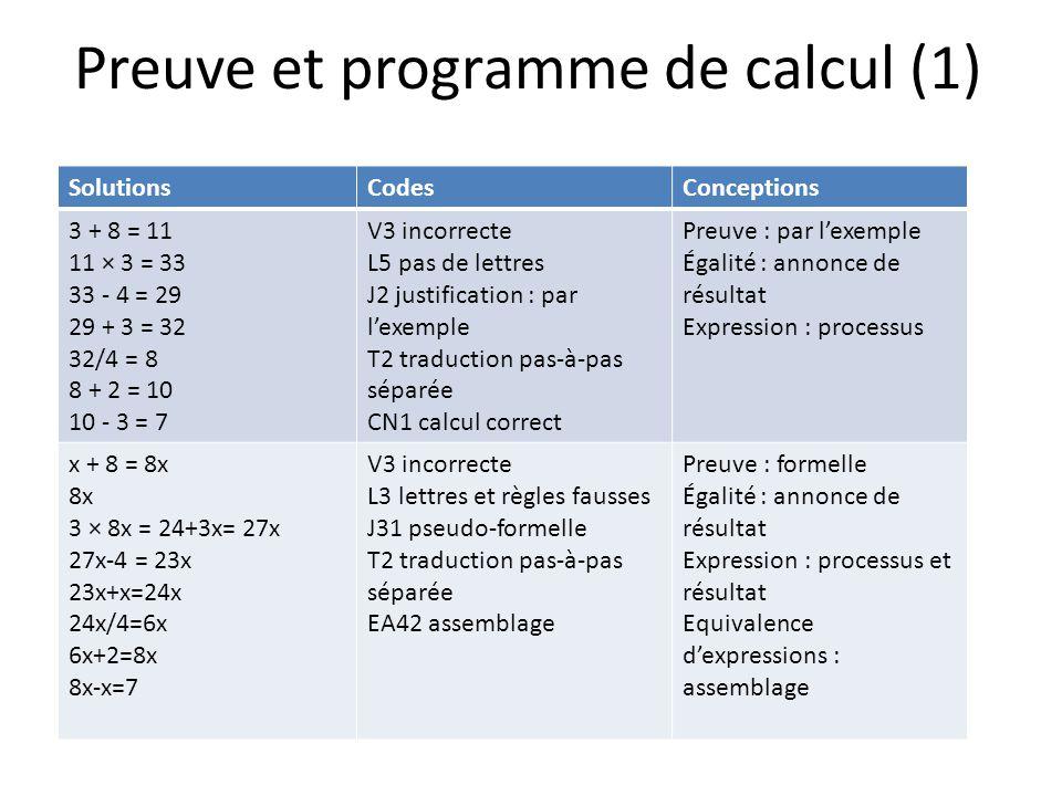 Preuve et programme de calcul (1) SolutionsCodesConceptions 3 + 8 = 11 11 × 3 = 33 33 - 4 = 29 29 + 3 = 32 32/4 = 8 8 + 2 = 10 10 - 3 = 7 V3 incorrecte L5 pas de lettres J2 justification : par lexemple T2 traduction pas-à-pas séparée CN1 calcul correct Preuve : par lexemple Égalité : annonce de résultat Expression : processus x + 8 = 8x 8x 3 × 8x = 24+3x= 27x 27x-4 = 23x 23x+x=24x 24x/4=6x 6x+2=8x 8x-x=7 V3 incorrecte L3 lettres et règles fausses J31 pseudo-formelle T2 traduction pas-à-pas séparée EA42 assemblage Preuve : formelle Égalité : annonce de résultat Expression : processus et résultat Equivalence dexpressions : assemblage