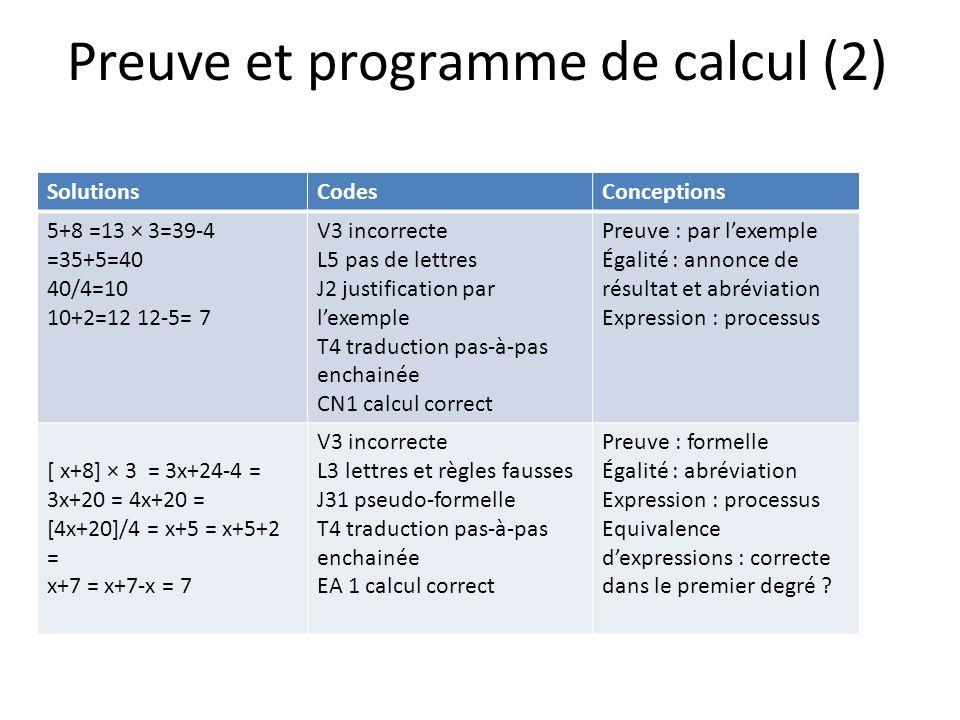Preuve et programme de calcul (2) SolutionsCodesConceptions 5+8 =13 × 3=39-4 =35+5=40 40/4=10 10+2=12 12-5= 7 V3 incorrecte L5 pas de lettres J2 justification par lexemple T4 traduction pas-à-pas enchainée CN1 calcul correct Preuve : par lexemple Égalité : annonce de résultat et abréviation Expression : processus [ x+8] × 3 = 3x+24-4 = 3x+20 = 4x+20 = [4x+20]/4 = x+5 = x+5+2 = x+7 = x+7-x = 7 V3 incorrecte L3 lettres et règles fausses J31 pseudo-formelle T4 traduction pas-à-pas enchainée EA 1 calcul correct Preuve : formelle Égalité : abréviation Expression : processus Equivalence dexpressions : correcte dans le premier degré