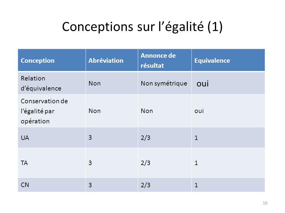 16 Conceptions sur légalité (1) ConceptionAbréviation Annonce de résultat Equivalence Relation déquivalence NonNon symétrique oui Conservation de légalité par opération Non oui UA 3 2/31 TA 3 2/31 CN 32/31