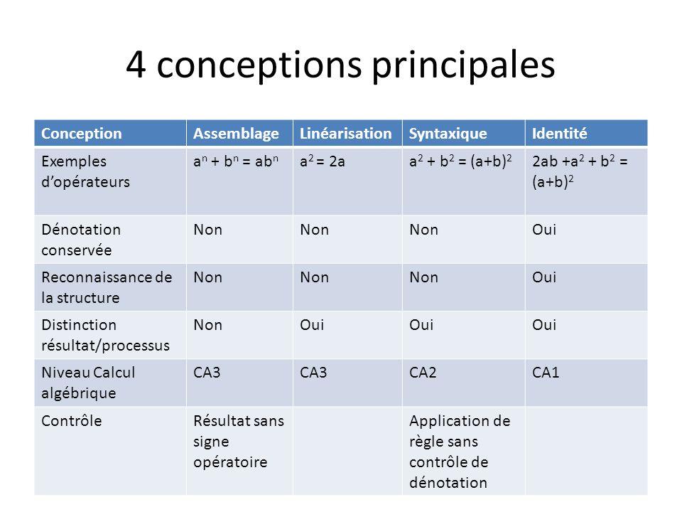 4 conceptions principales ConceptionAssemblageLinéarisationSyntaxiqueIdentité Exemples dopérateurs a n + b n = ab n a 2 = 2aa 2 + b 2 = (a+b) 2 2ab +a 2 + b 2 = (a+b) 2 Dénotation conservée Non Oui Reconnaissance de la structure Non Oui Distinction résultat/processus NonOui Niveau Calcul algébrique CA3 CA2CA1 ContrôleRésultat sans signe opératoire Application de règle sans contrôle de dénotation